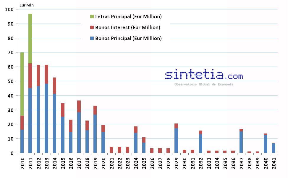 Calendario Principal e Intereses Deuda España (fuente: bloomberg)