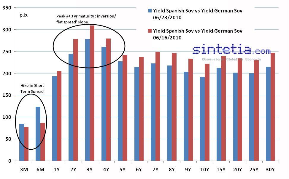Diferencial Deuda España vs Alemania (fuente: bloomberg)
