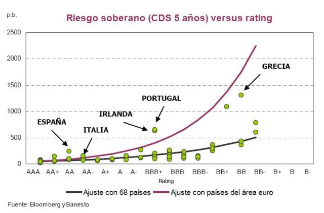 CDS 5 años - Riesgo soberano versus rating