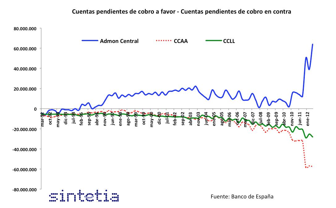 Gráfico_Cuentas_pendientes