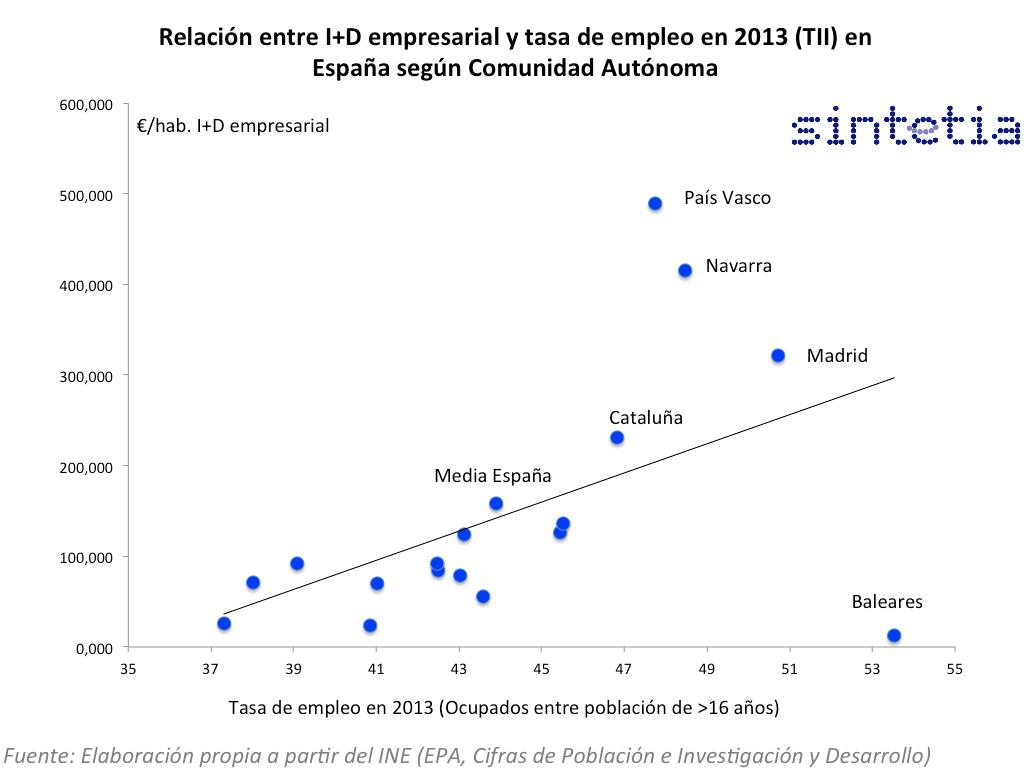 Relación IDI_Empresa_Tasa_Empleo