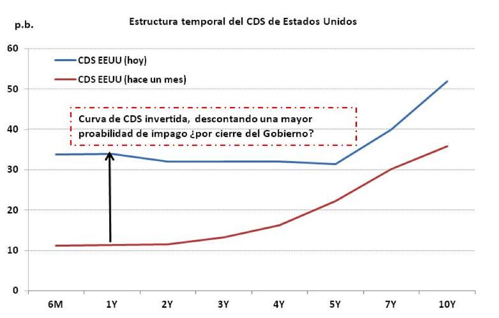 CDS_US