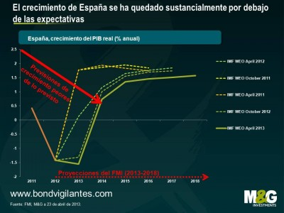 El crecimiento de Espana se ha quedado sustancialmente por debajo de las expectativas
