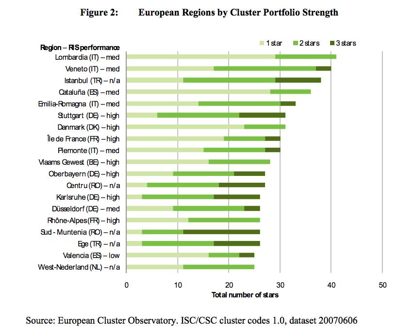 Cluster EU