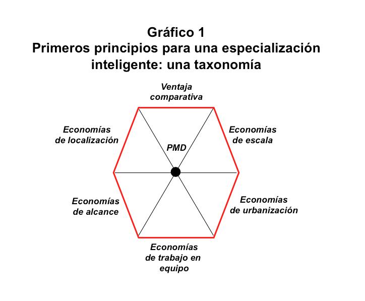 Gráfico.1