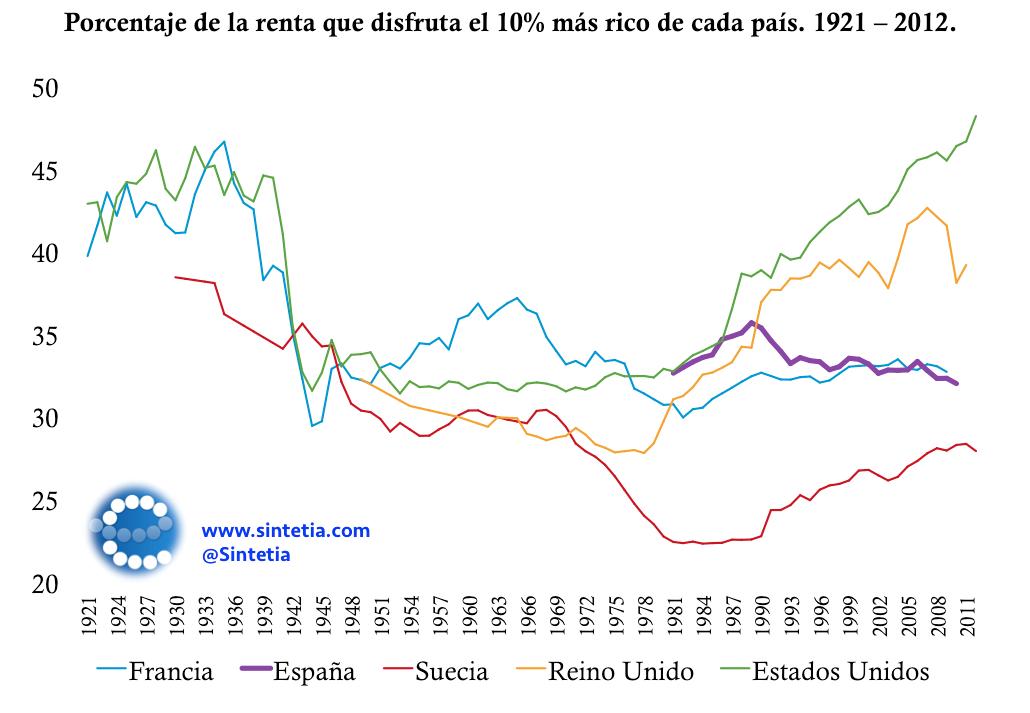 Piketty_Desigualdad_Ricos_Pobres