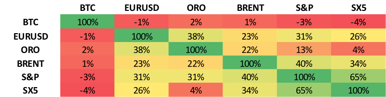 Correlaciones_Bitcoin