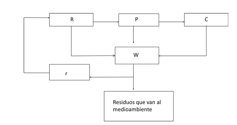 EcononomiaCircular3