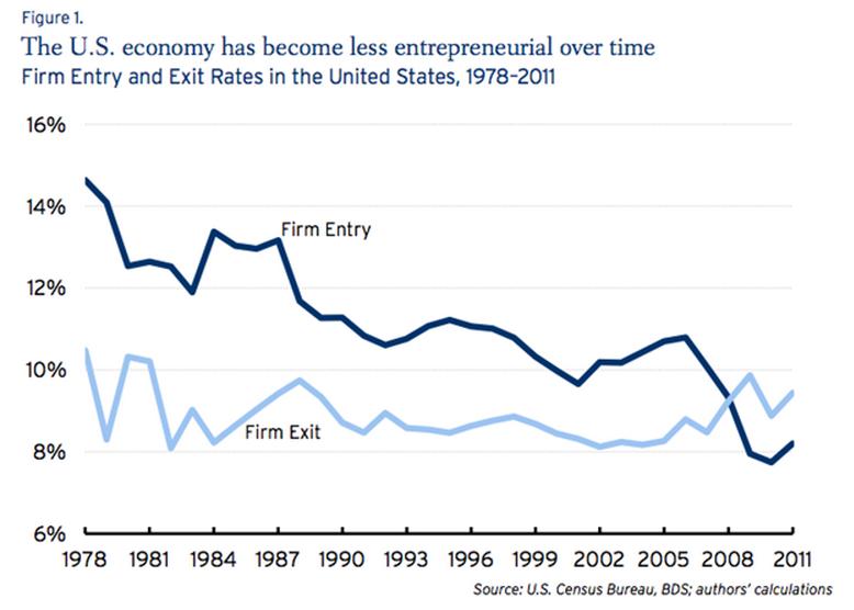 Declining Business Dynamism