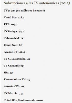 Subvenciones TVE's