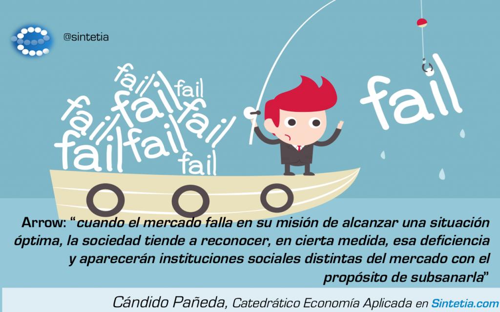 Fallo_Mercado_Arrow_Sintetia