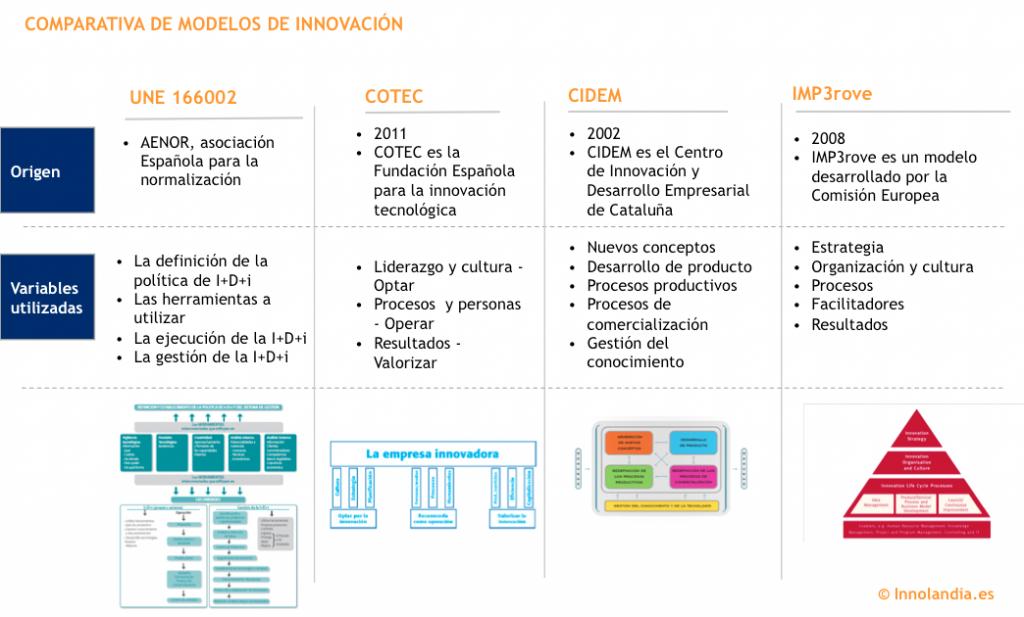 modelos de gestión de la innovación