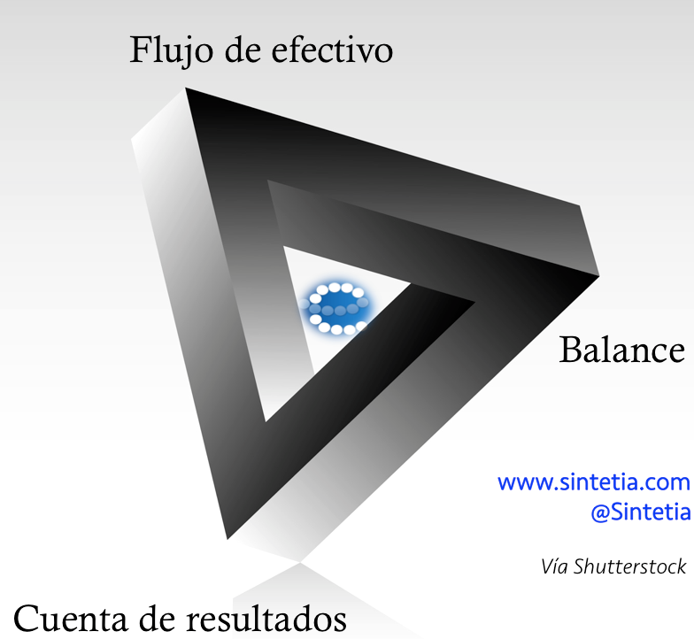 Finanzas_Logistica_Sintetia