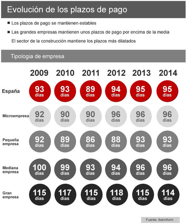 plazos de pago España 2014