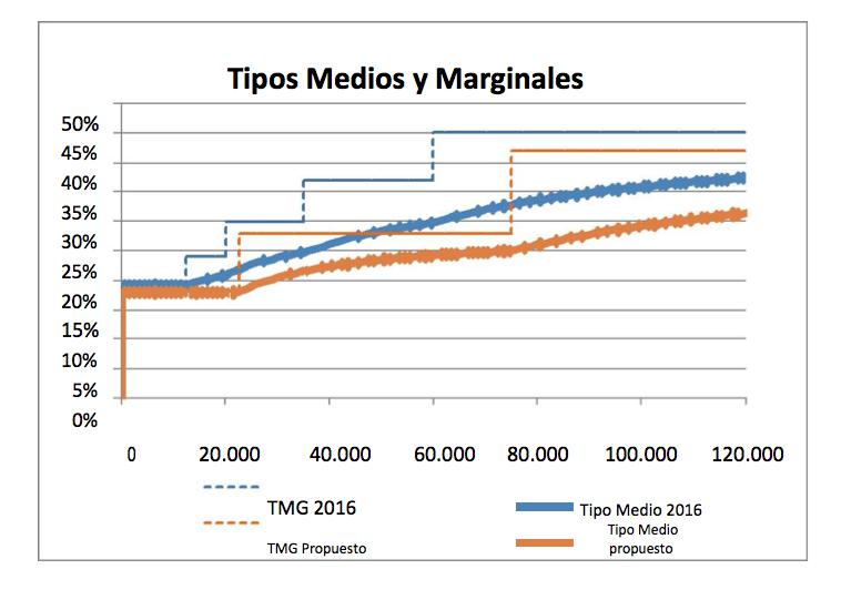 Tipos_Medios_Marginales
