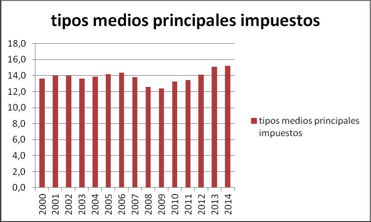 Tipos_Medios_Espana