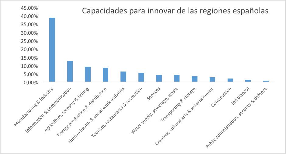 Capacidades_Regiones