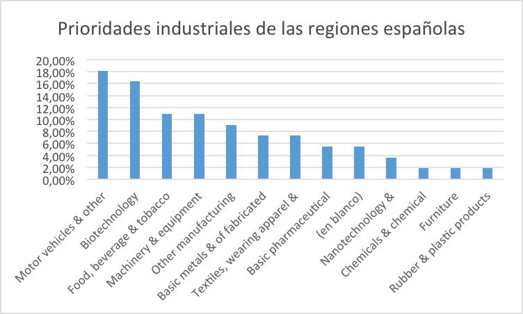 Prioridades_Industriales