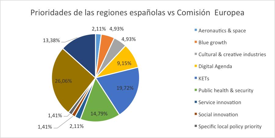 Prioridades_Regiones