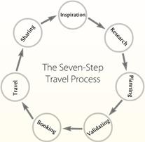 turismo fases