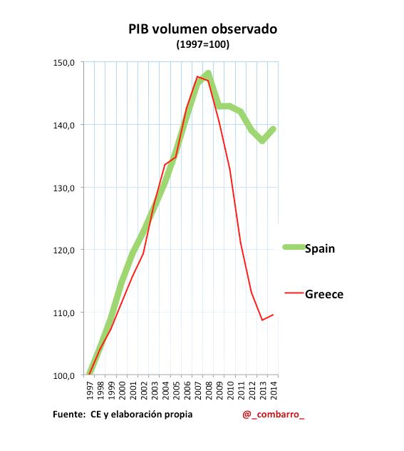 PIB_Grecia_España