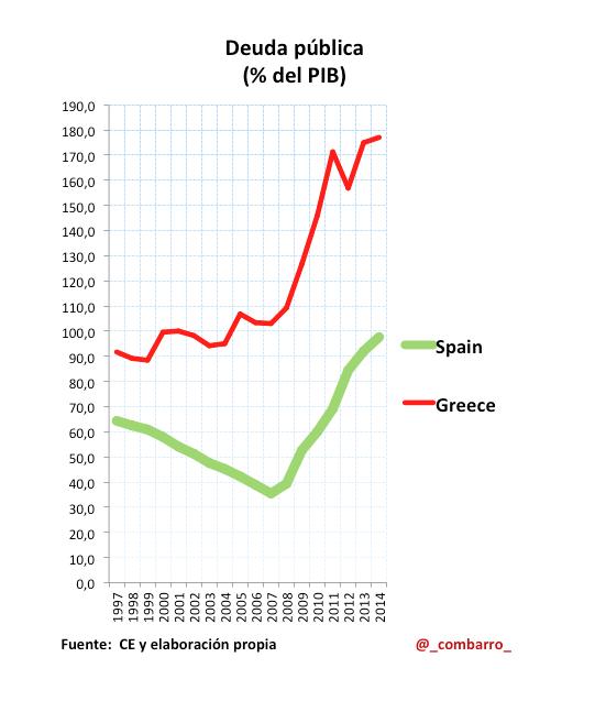 Deuda_Grecia_España