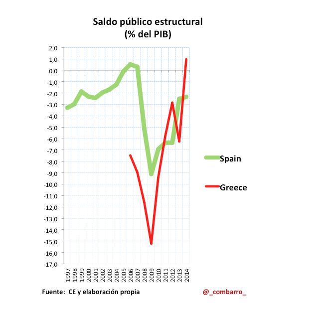 Saldo_Estructural_Grecia_España