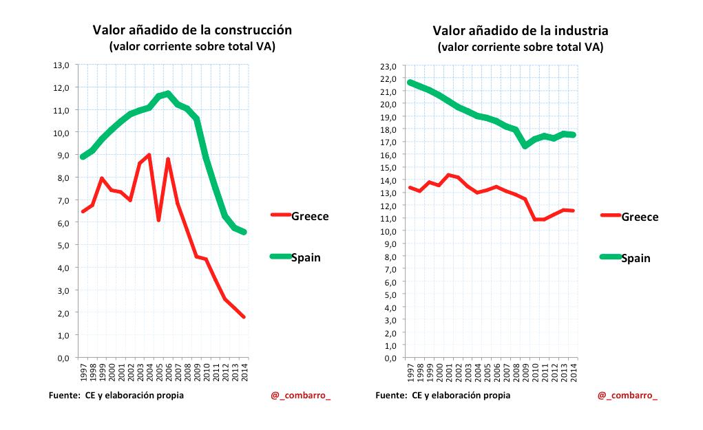 Construccion_Industria_Grecia_España