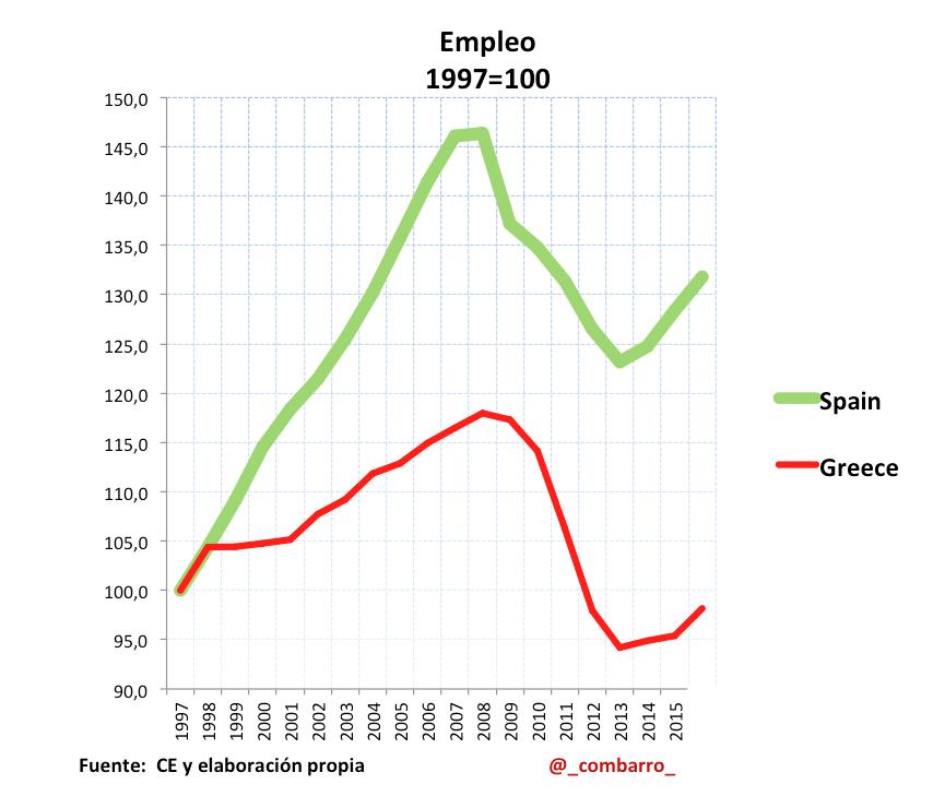Empleo_Grecia_España