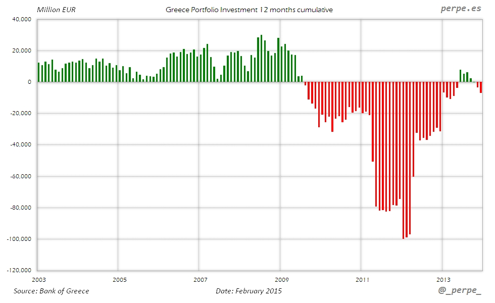 Greece Portfolio Investment Feb 2015