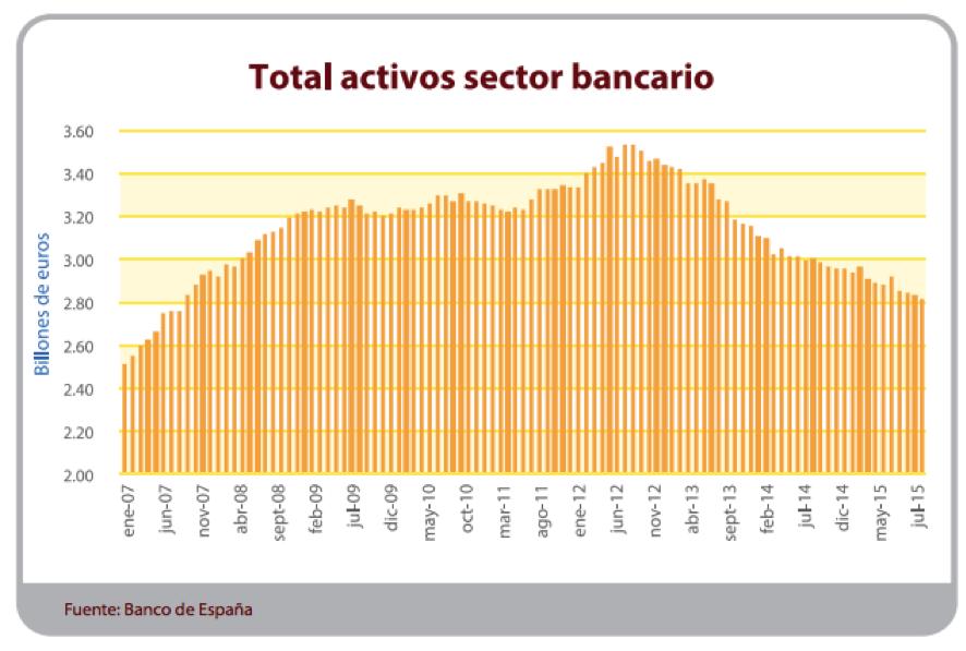 activos_bancos