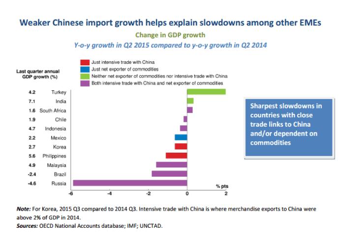 OCDE_China