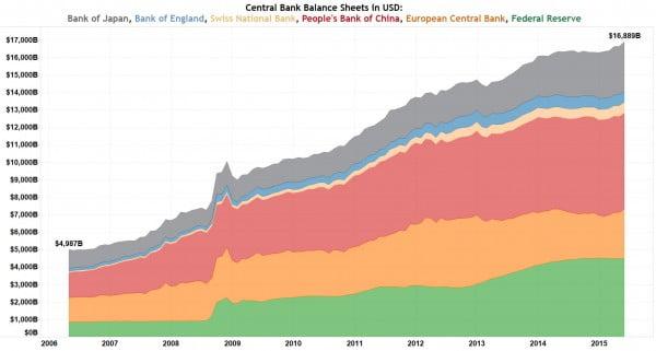 centralbankassetsusd