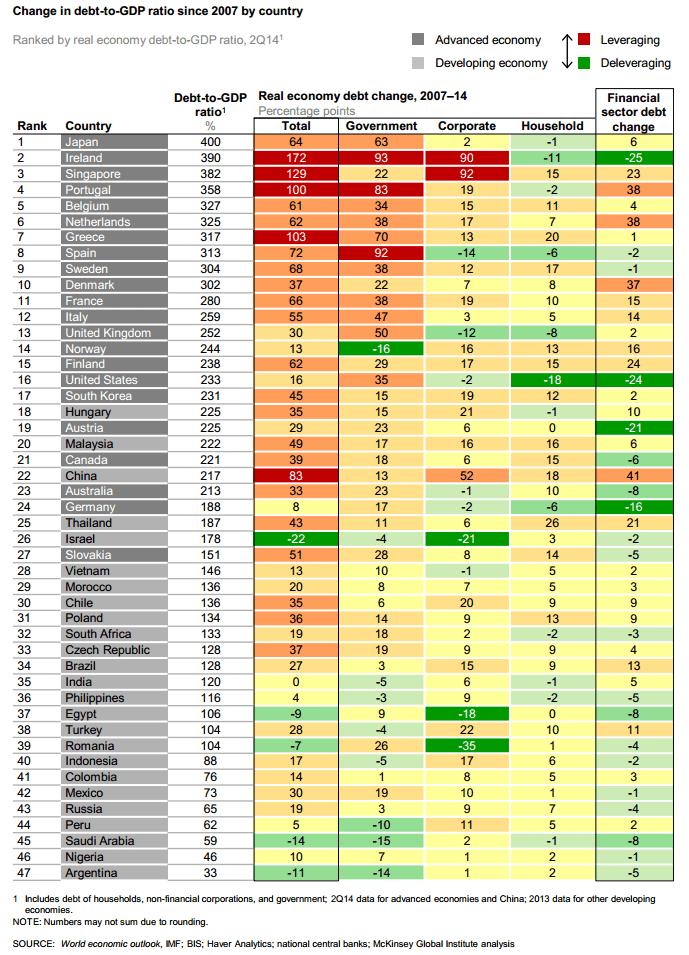 20150205 Cambio ratio deuda-PIB 2007-2014