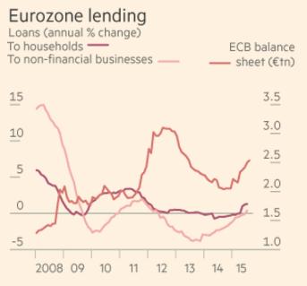 Eurozone lending