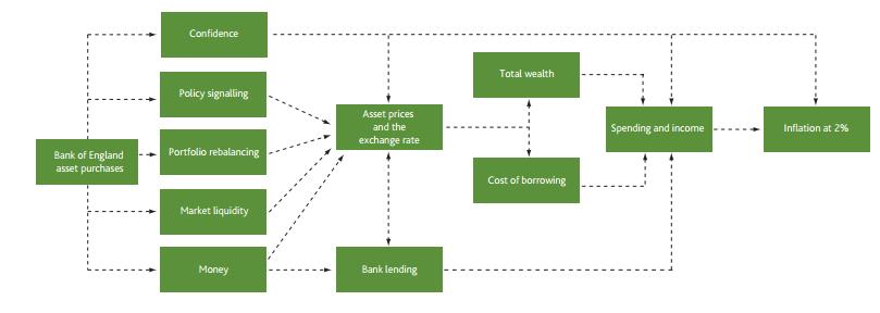 QE transmission channels