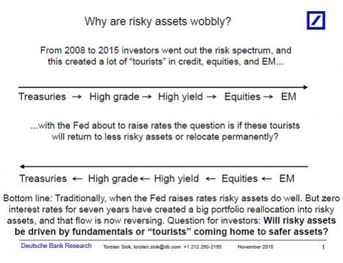 Risky assets wobbly