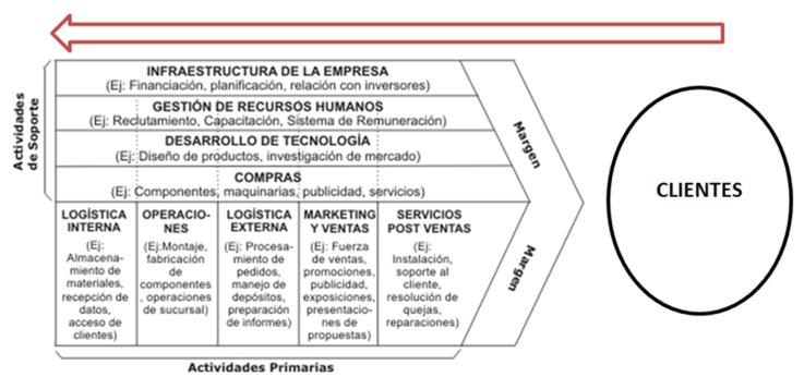 Cadena_Invertida_