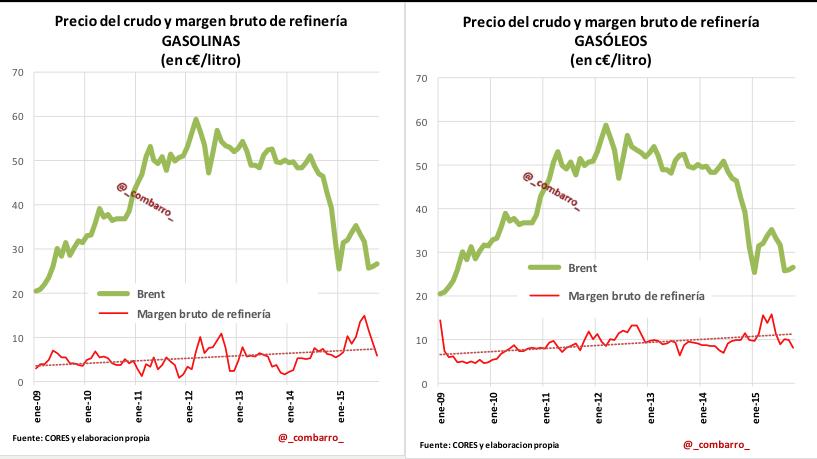 Graficos 4 y 5_ Petroleo_Gasolina