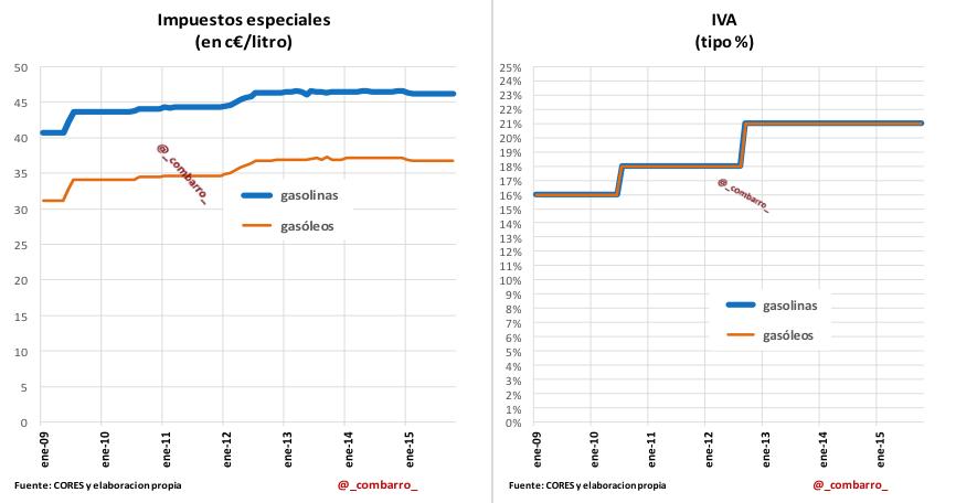 Grafico_Impuestos_Gasolina