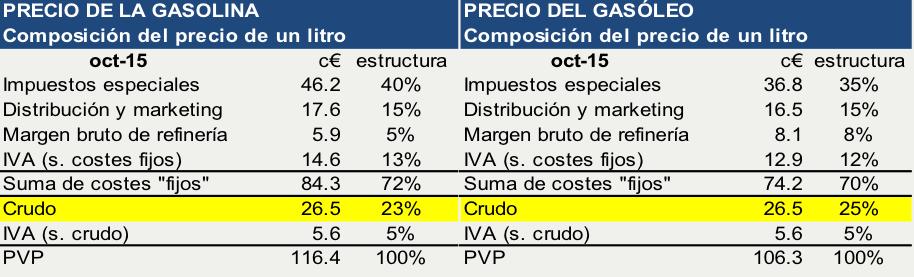 Graficos_Precios_Costes_Gasolina_Octubre2015