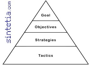 GoalPyramid