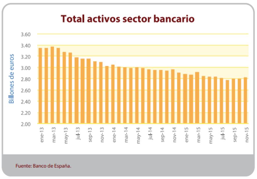 Activos_Sector_Bancario