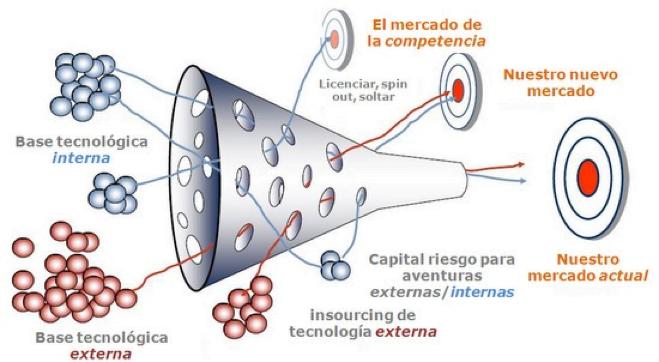 Innovacion_Abierta