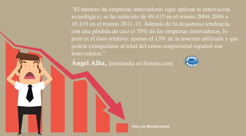 La empresa española no innova