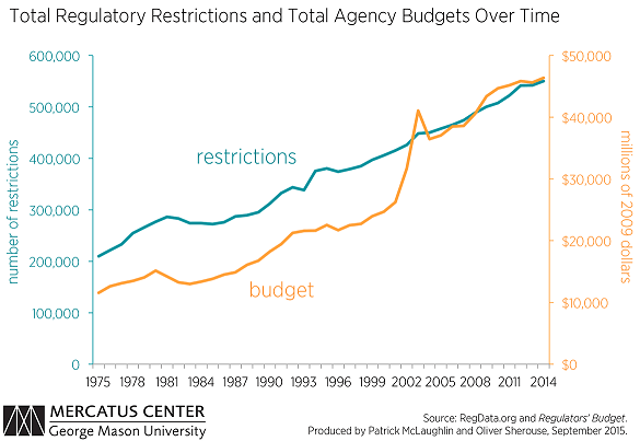 Restrictions-and-budgets-fig-1