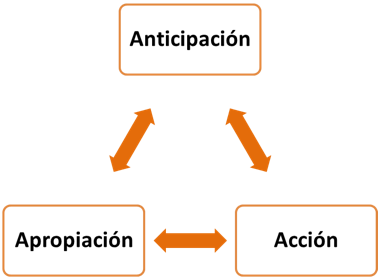 Anticipacion
