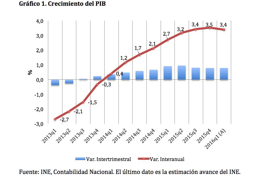 Gráfico 1. Crecimiento del PIB