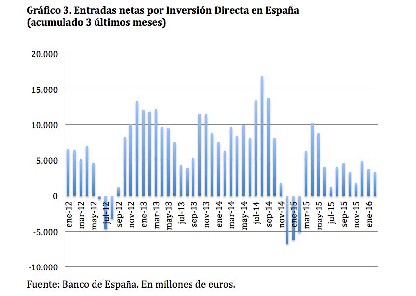 Gráfico 3. Entradas netas por Inversión Directa en España                     (acumulado 3 últimos meses)